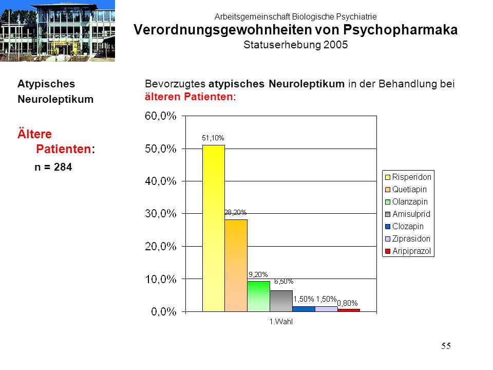 55 Arbeitsgemeinschaft Biologische Psychiatrie Verordnungsgewohnheiten von Psychopharmaka Statuserhebung 2005 Atypisches Neuroleptikum Ältere Patienten: n = 284 Bevorzugtes atypisches Neuroleptikum in der Behandlung bei älteren Patienten: