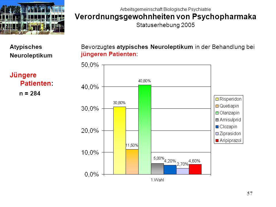 57 Arbeitsgemeinschaft Biologische Psychiatrie Verordnungsgewohnheiten von Psychopharmaka Statuserhebung 2005 Atypisches Neuroleptikum Jüngere Patienten: n = 284 Bevorzugtes atypisches Neuroleptikum in der Behandlung bei jüngeren Patienten: