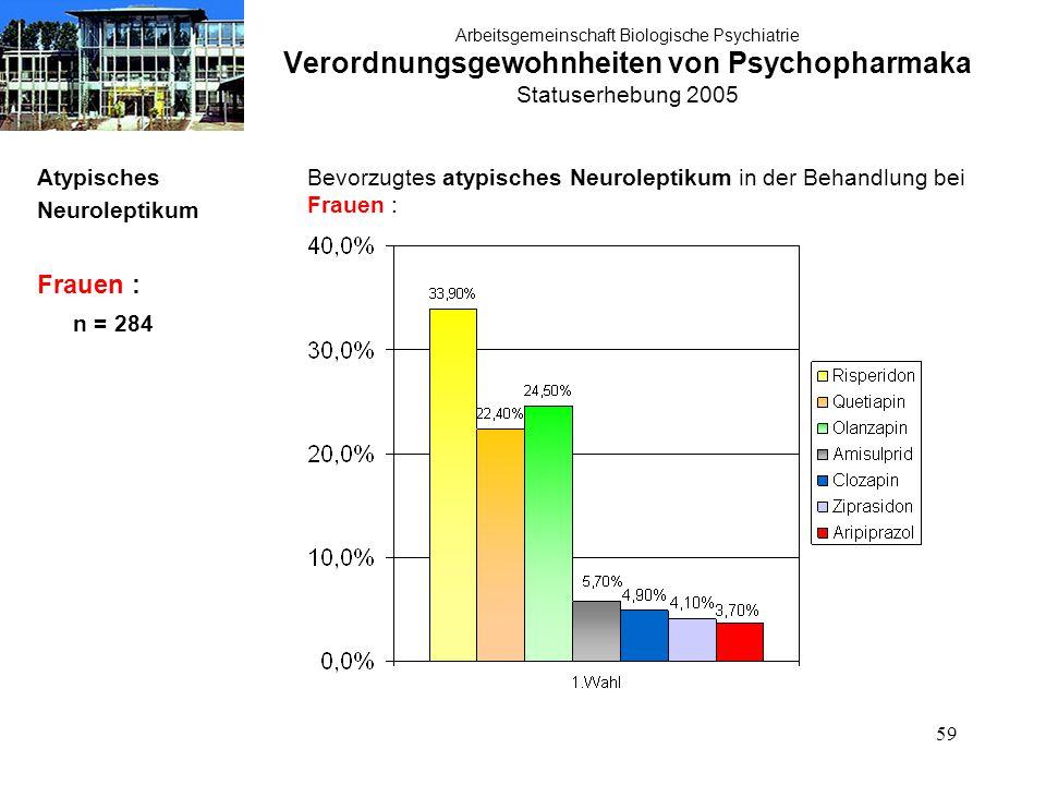 59 Arbeitsgemeinschaft Biologische Psychiatrie Verordnungsgewohnheiten von Psychopharmaka Statuserhebung 2005 Atypisches Neuroleptikum Frauen : n = 284 Bevorzugtes atypisches Neuroleptikum in der Behandlung bei Frauen :