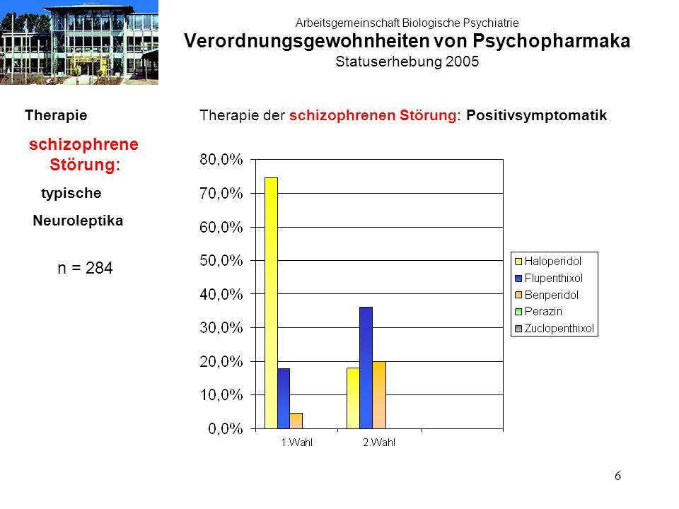 27 Arbeitsgemeinschaft Biologische Psychiatrie Verordnungsgewohnheiten von Psychopharmaka Statuserhebung 2005 Therapie schizophrene Störung: typische Neuroleptika n = 284 Therapie der schizophrenen Störung: Therapieresistenz