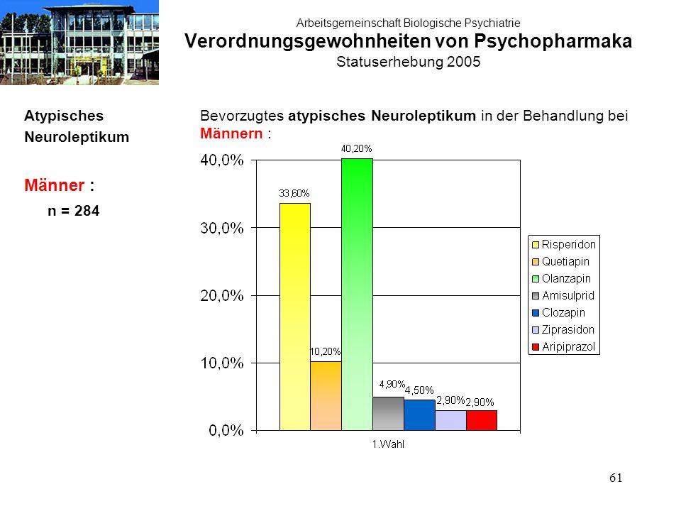 61 Arbeitsgemeinschaft Biologische Psychiatrie Verordnungsgewohnheiten von Psychopharmaka Statuserhebung 2005 Atypisches Neuroleptikum Männer : n = 284 Bevorzugtes atypisches Neuroleptikum in der Behandlung bei Männern :