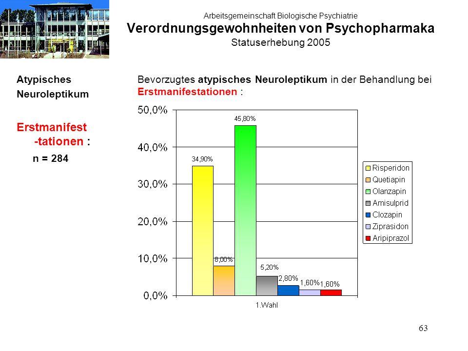 63 Arbeitsgemeinschaft Biologische Psychiatrie Verordnungsgewohnheiten von Psychopharmaka Statuserhebung 2005 Atypisches Neuroleptikum Erstmanifest -t