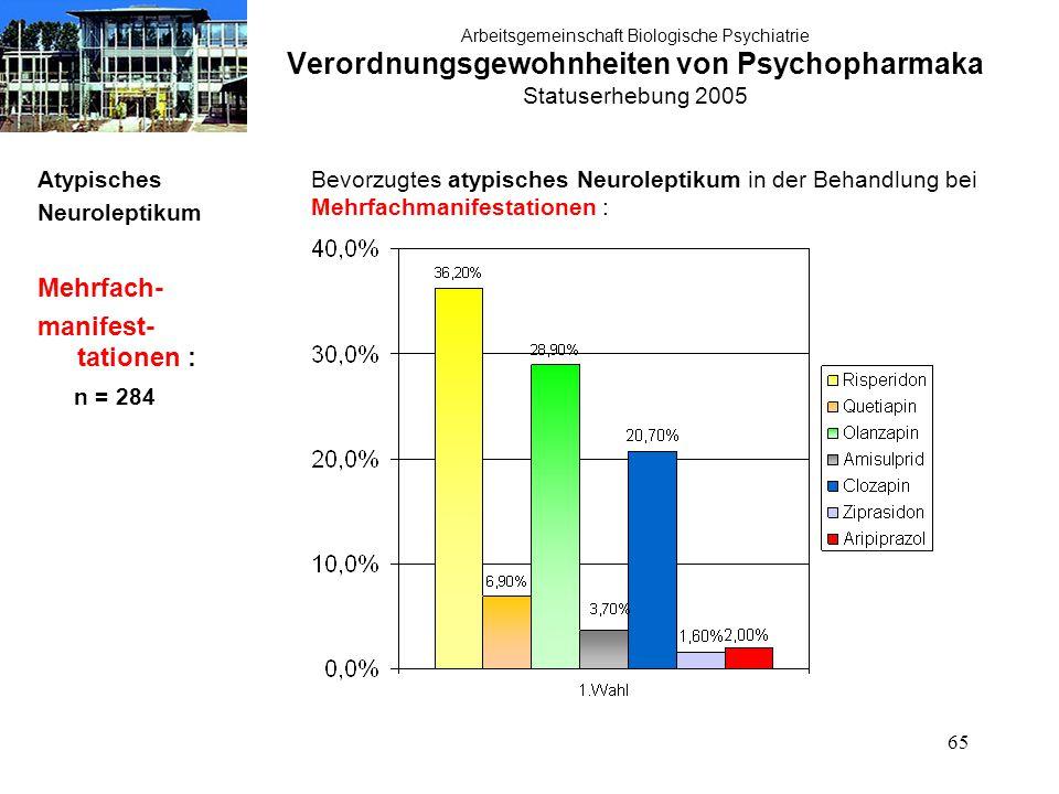 65 Arbeitsgemeinschaft Biologische Psychiatrie Verordnungsgewohnheiten von Psychopharmaka Statuserhebung 2005 Atypisches Neuroleptikum Mehrfach- manif