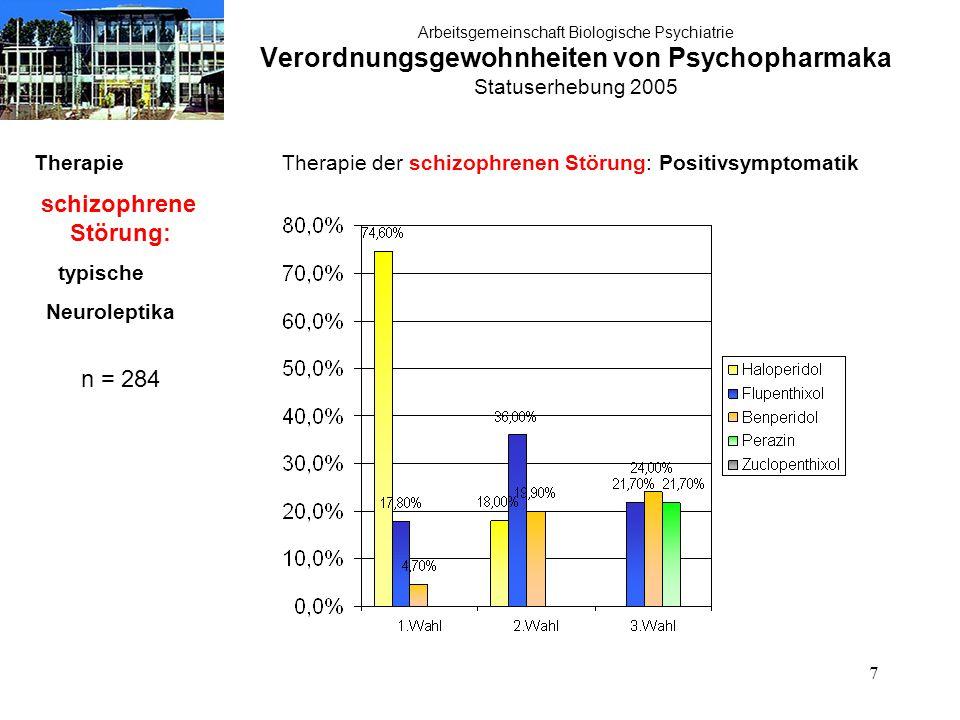 7 Arbeitsgemeinschaft Biologische Psychiatrie Verordnungsgewohnheiten von Psychopharmaka Statuserhebung 2005 Therapie schizophrene Störung: typische Neuroleptika n = 284 Therapie der schizophrenen Störung: Positivsymptomatik