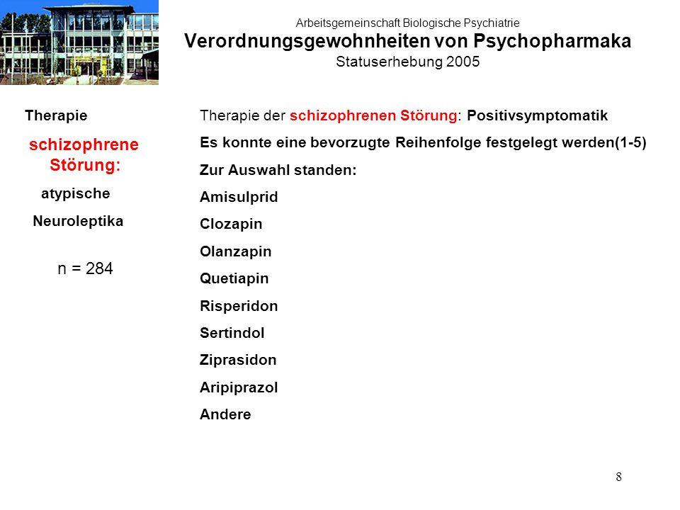 39 Arbeitsgemeinschaft Biologische Psychiatrie Verordnungsgewohnheiten von Psychopharmaka Statuserhebung 2005 Therapie akute Manie: atypische Neuroleptika n = 284 Therapie der akuten Manie:atypische Neuroleptika