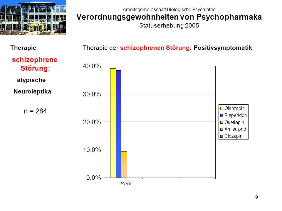 40 Arbeitsgemeinschaft Biologische Psychiatrie Verordnungsgewohnheiten von Psychopharmaka Statuserhebung 2005 Therapie akute Manie: atypische Neuroleptika n = 284 Therapie der akuten Manie:atypische Neuroleptika