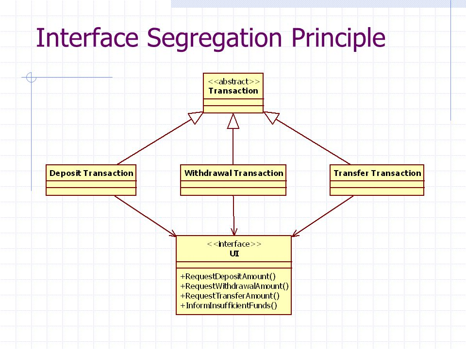 Interface Segregation Principle