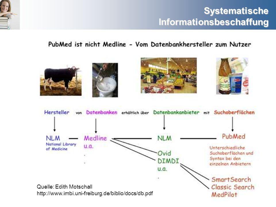 Systematische Informationsbeschaffung Quelle: Edith Motschall http://www.imbi.uni-freiburg.de/biblio/docs/db.pdf