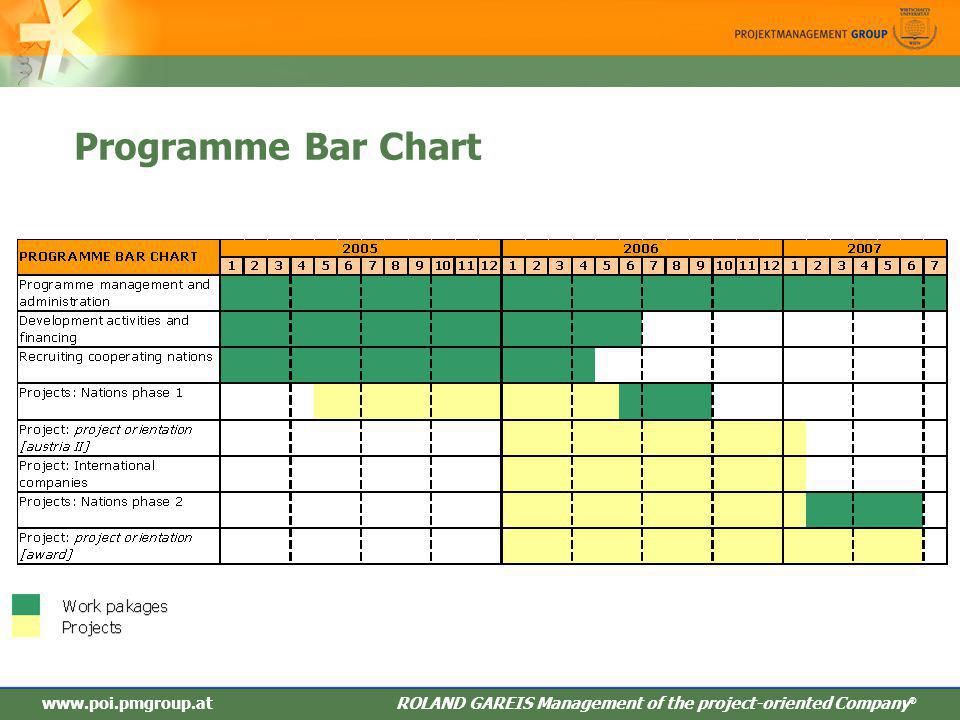 ROLAND GAREIS Management des projektorientieren Unternehmens ® Programme Bar Chart www.poi.pmgroup.at ROLAND GAREIS Management of the project-oriented