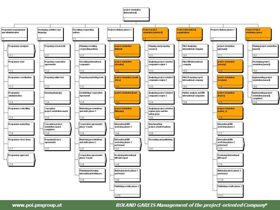 ROLAND GAREIS Management des projektorientieren Unternehmens ® www.poi.pmgroup.atROLAND GAREIS Management of the project-oriented Company ®