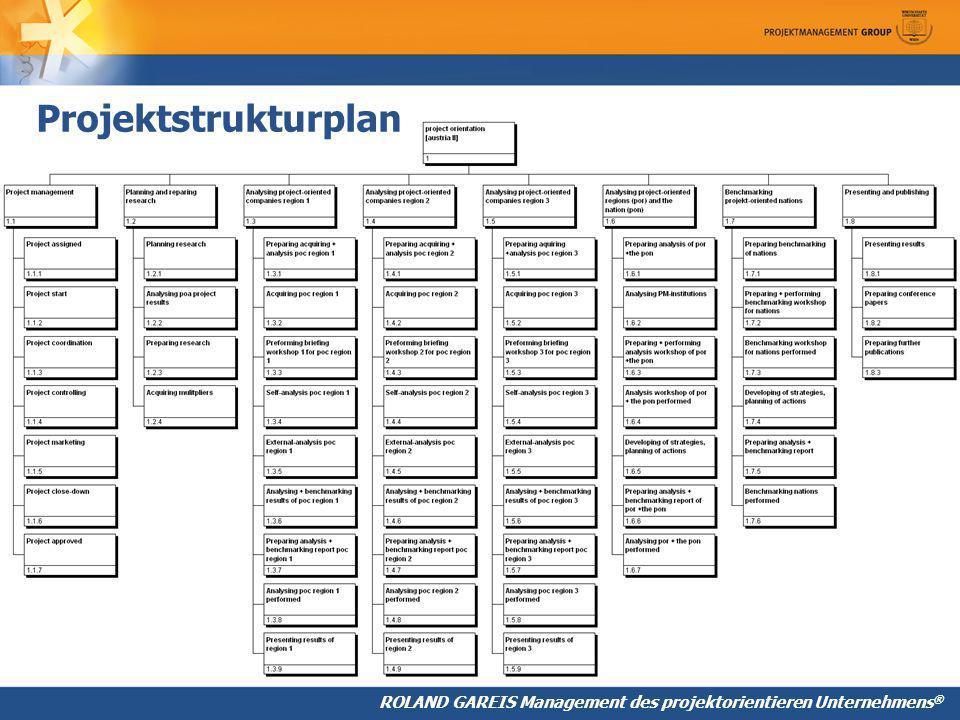 ROLAND GAREIS Management des projektorientieren Unternehmens ® Projektstrukturplan