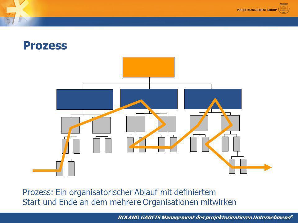 ROLAND GAREIS Management des projektorientieren Unternehmens ® Prozess: Ein organisatorischer Ablauf mit definiertem Start und Ende an dem mehrere Organisationen mitwirken Prozess