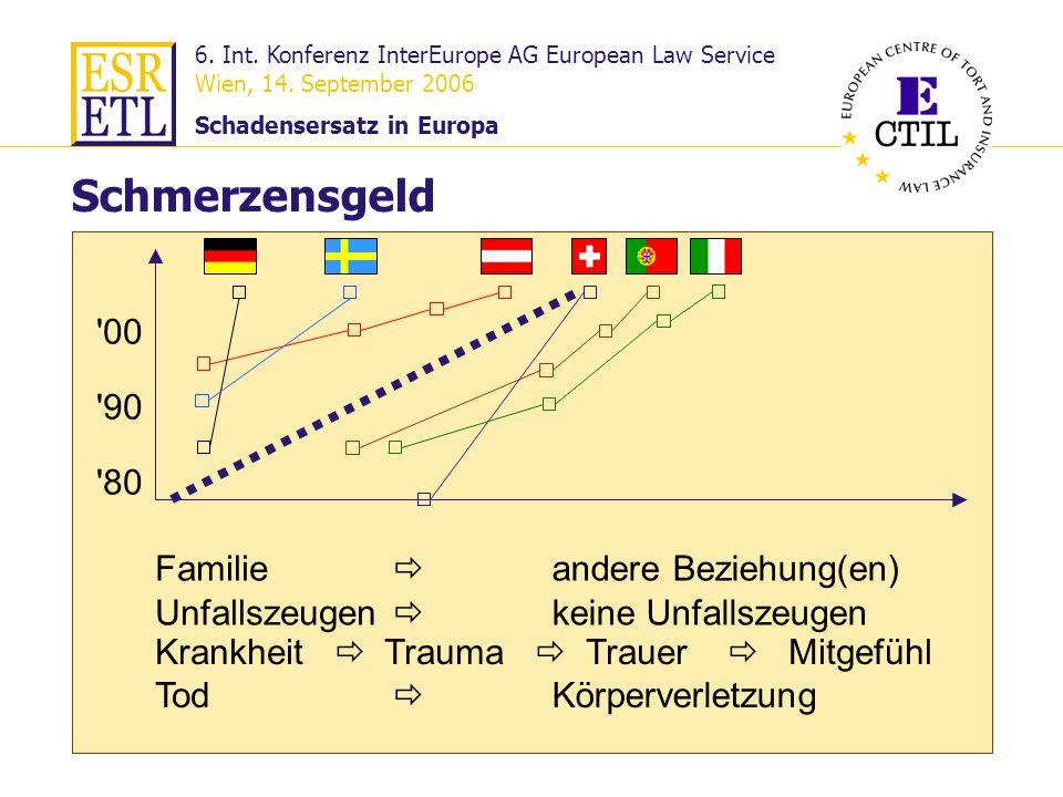 6. Int. Konferenz InterEurope AG European Law Service Wien, 14. September 2006 Schadensersatz in Europa 24 Familie Schmerzensgeld Krankheit Trauma Tra