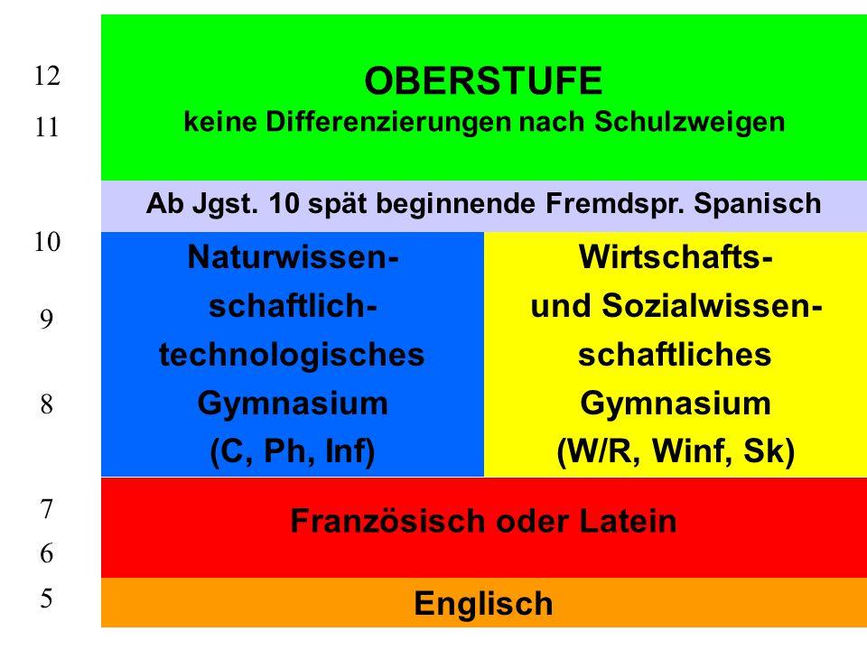 OBERSTUFE keine Differenzierungen nach Schulzweigen Naturwissen- schaftlich- technologisches Gymnasium (C, Ph, Inf) Wirtschafts- und Sozialwissen- schaftliches Gymnasium (W/R, Winf, Sk) Französisch oder Latein Englisch 12 11 10 9 8 7 6 5 Ab Jgst.