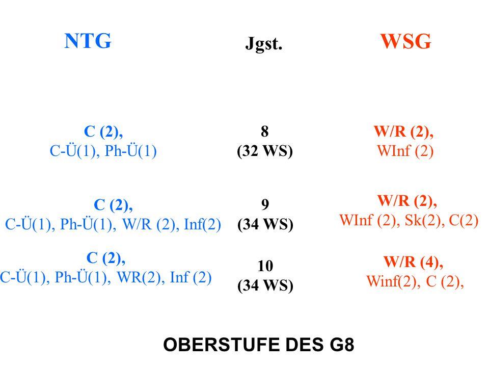 NTG WSG OBERSTUFE DES G8 Jgst. 8 (32 WS) 9 (34 WS) 10 (34 WS) C (2), C-Ü(1), Ph-Ü(1) W/R (2), WInf (2) C (2), C-Ü(1), Ph-Ü(1), W/R (2), Inf(2) W/R (2)