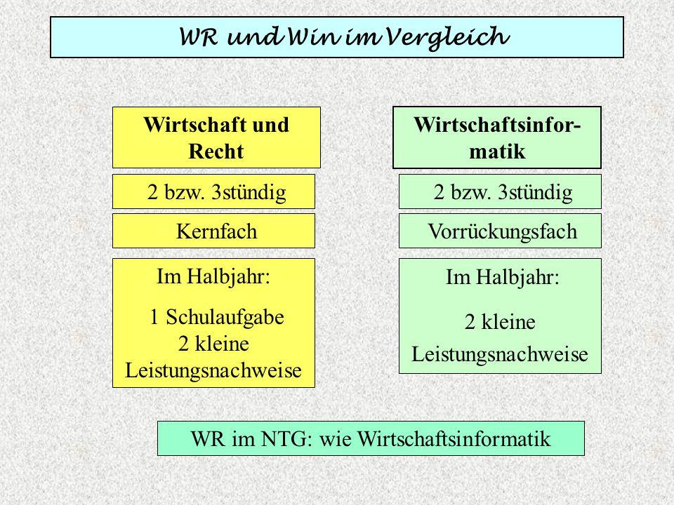 WR und Win im Vergleich Wirtschaft und Recht WR im NTG: wie Wirtschaftsinformatik Wirtschaftsinfor- matik 2 bzw. 3stündig Kernfach Im Halbjahr: 1 Schu