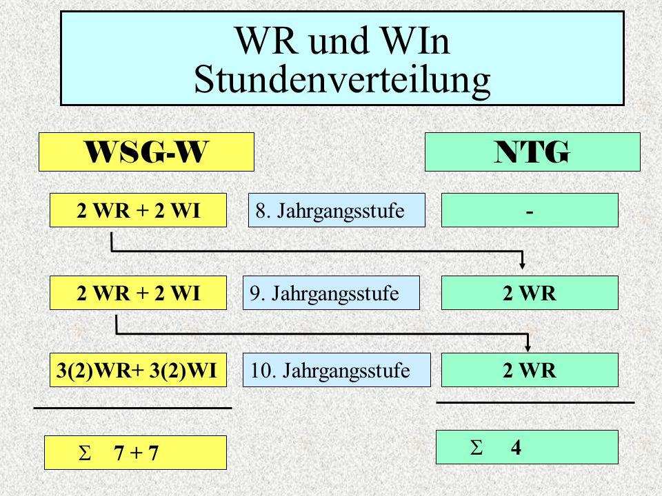 NTG 8. Jahrgangsstufe 9. Jahrgangsstufe 10. Jahrgangsstufe 2 WR + 2 WI 3(2)WR+ 3(2)WI - 2 WR 7 + 7 4 WSG-W WR und WIn Stundenverteilung