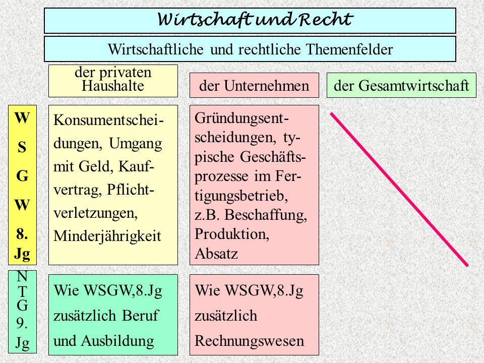 Wirtschaftliche und rechtliche Themenfelder der privaten Haushalte der Unternehmender Gesamtwirtschaft W S G W 9.