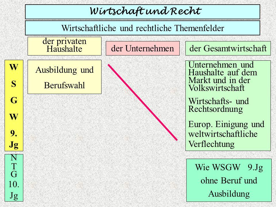 Wirtschaft und Recht Wirtschaftliche und rechtliche Themenfelder der privaten Haushalte der Unternehmender Gesamtwirtschaft W S G W 10.