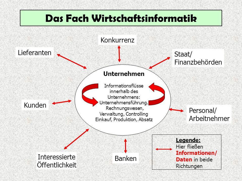 Das Fach Wirtschaftsinformatik Unternehmen Informationsflüsse innerhalb des Unternehmens...