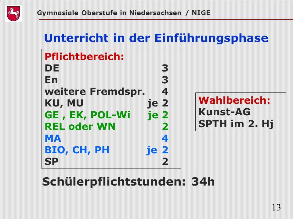 Gymnasiale Oberstufe in Niedersachsen / NIGE 13 Unterricht in der Einführungsphase Pflichtbereich: DE 3 En3 weitere Fremdspr. 4 KU, MU je 2 GE, EK, PO