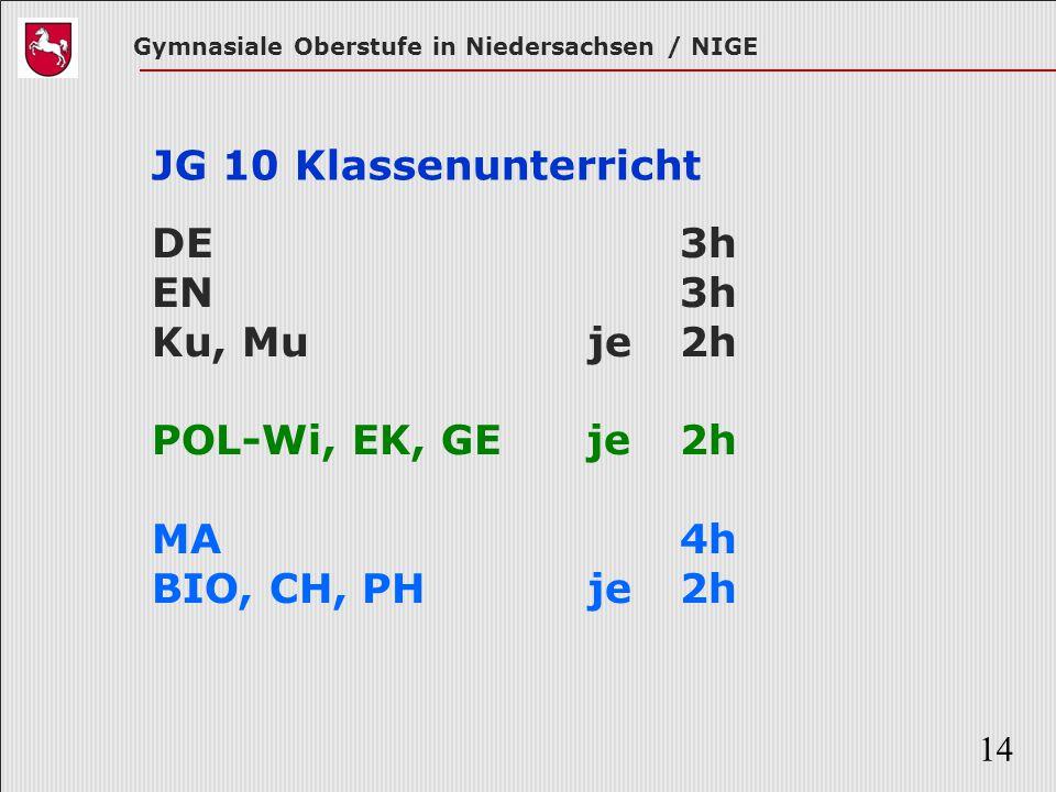 Gymnasiale Oberstufe in Niedersachsen / NIGE 14 JG 10 Klassenunterricht DE 3h EN 3h Ku, Mu je 2h POL-Wi, EK, GE je 2h MA 4h BIO, CH, PH je 2h