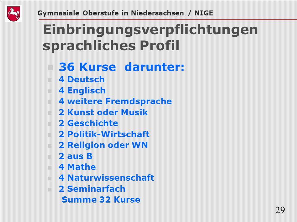 Gymnasiale Oberstufe in Niedersachsen / NIGE 29 Einbringungsverpflichtungen sprachliches Profil 36 Kurse darunter: 4 Deutsch 4 Englisch 4 weitere Frem