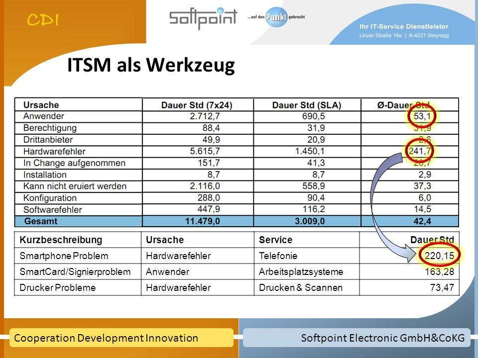 Softpoint Electronic GmbH&CoKGCooperation Development Innovation ITSM als Werkzeug KurzbeschreibungUrsacheServiceDauer Std Smartphone ProblemHardwaref