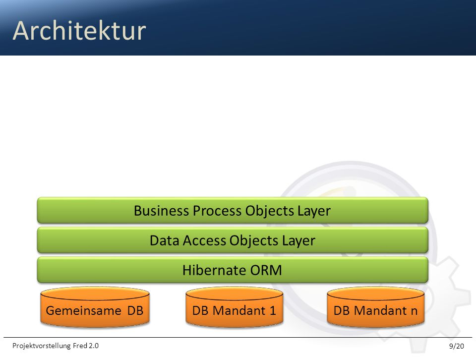 Architektur 9/20 Projektvorstellung Fred 2.0 Gemeinsame DB DB Mandant 1 DB Mandant n Hibernate ORM Data Access Objects Layer Business Process Objects