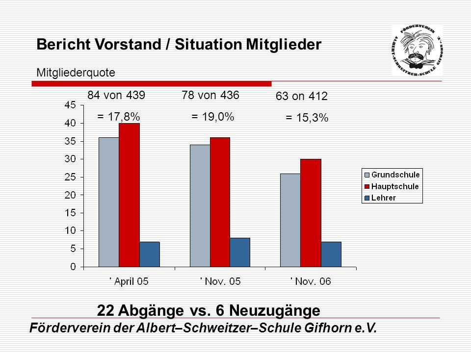 Förderverein der Albert–Schweitzer–Schule Gifhorn e.V. Bericht Vorstand / Situation Mitglieder 22 Abgänge vs. 6 Neuzugänge 84 von 439 = 17,8% 78 von 4