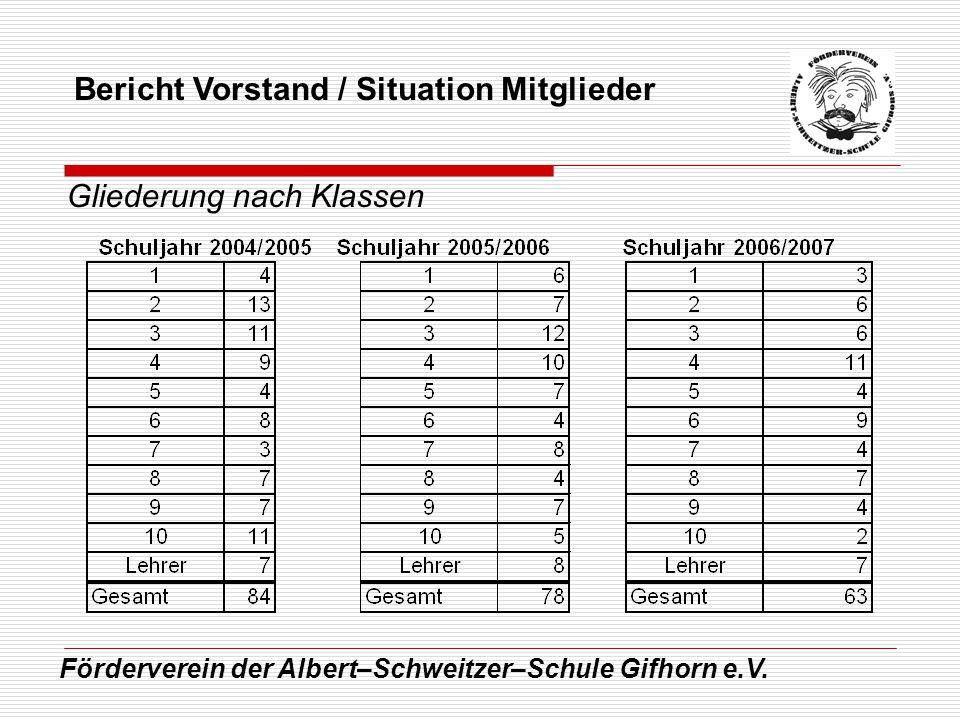 Förderverein der Albert–Schweitzer–Schule Gifhorn e.V. Bericht Vorstand / Situation Mitglieder Gliederung nach Klassen