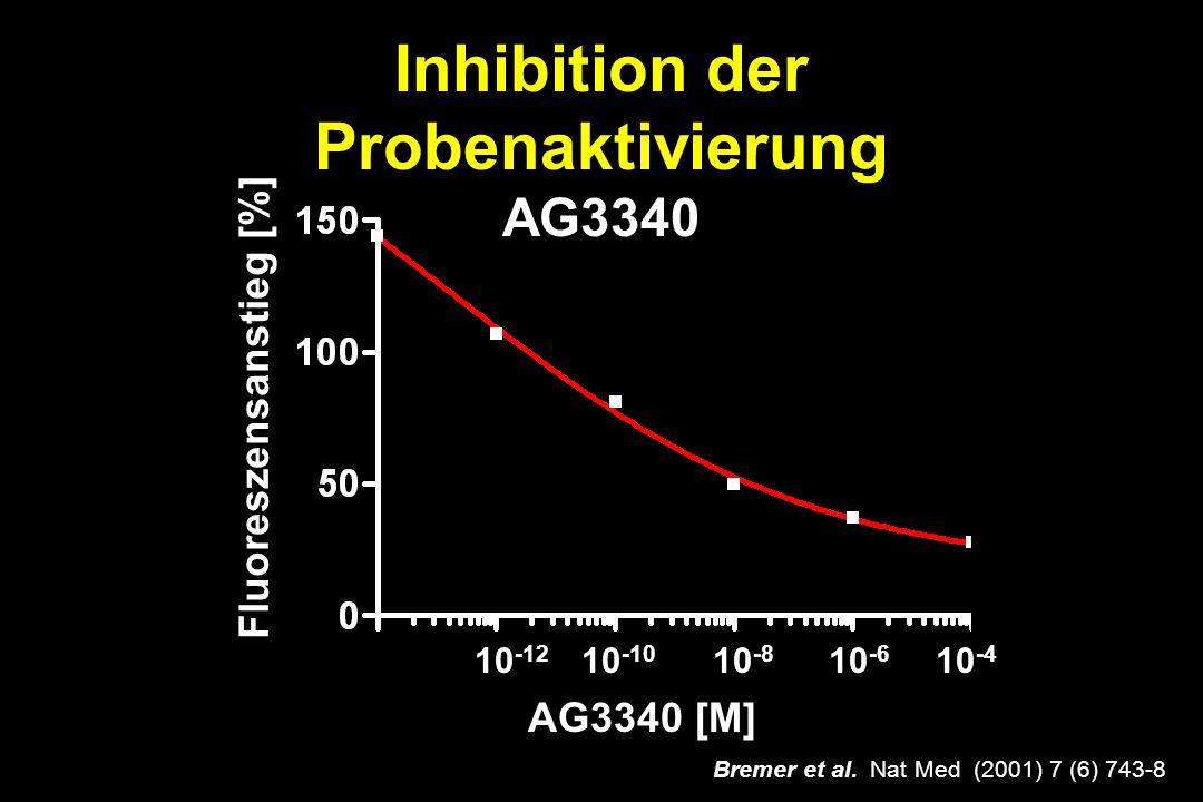 Inhibition der Probenaktivierung AG3340 AG3340 [M] Fluoreszensanstieg [%] 10 -12 10 -10 10 -8 10 -6 10 -4 Bremer et al.