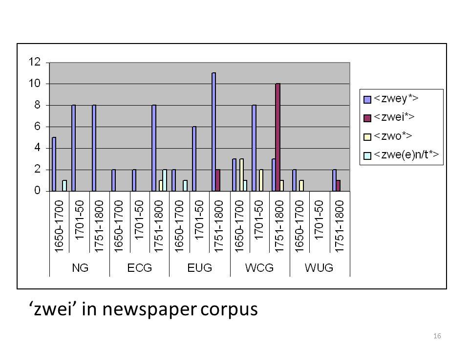 16 zwei in newspaper corpus