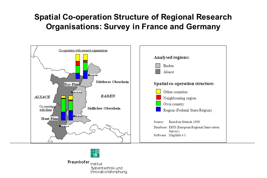 Spatial Co-operation Structure of Regional Research Organisations: Survey in France and Germany Analysed regions: Baden Alsace Spatial co-operation structure : Other countries Neighbouring region Own country Region (Federal State/Région) Source:Based on Görisch 1998 Database:ERIS (European Regional Innovation Survey) Software:MapInfo 4.1