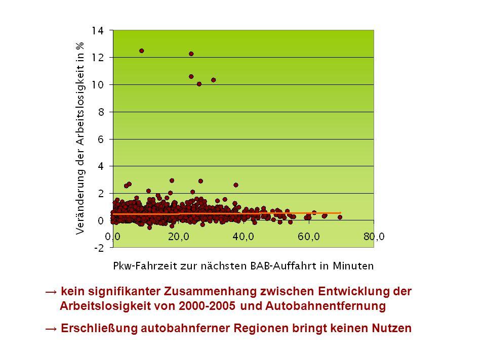 kein signifikanter Zusammenhang zwischen Entwicklung der bliArbeitslosigkeit von 2000-2005 und Autobahnentfernung Erschließung autobahnferner Regionen bringt keinen Nutzen