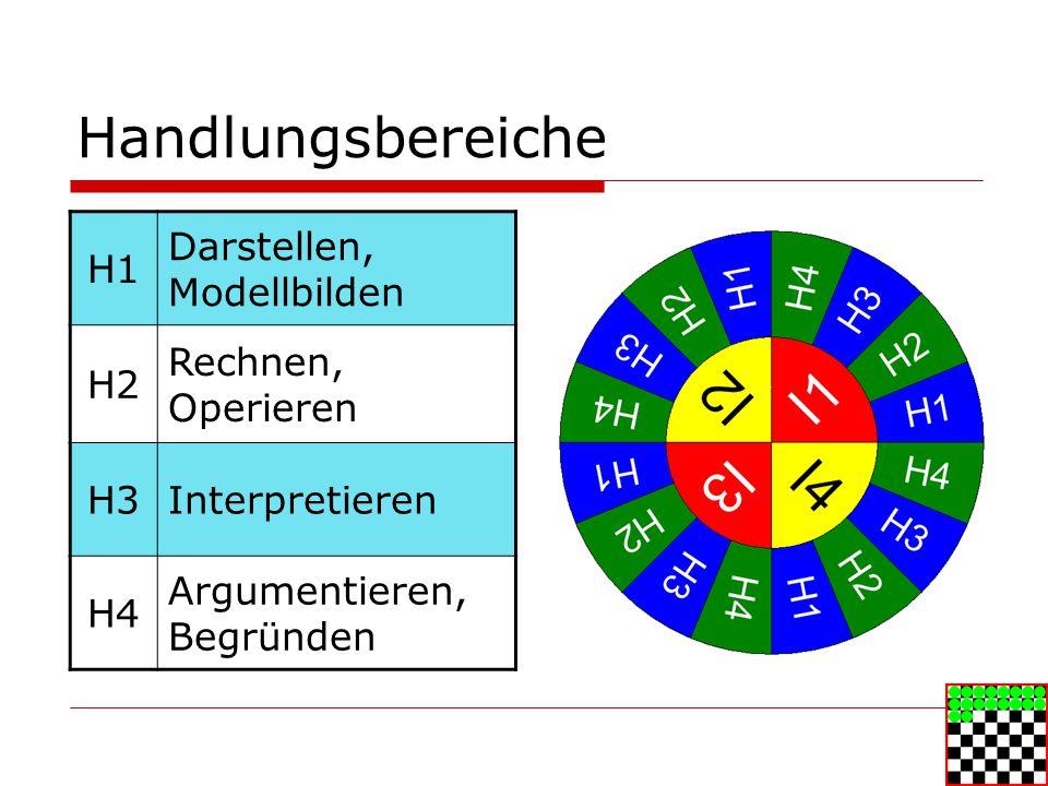 Handlungsbereiche H1 Darstellen, Modellbilden H2 Rechnen, Operieren H3Interpretieren H4 Argumentieren, Begründen