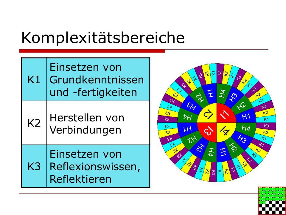 Komplexitätsbereiche K1 Einsetzen von Grundkenntnissen und -fertigkeiten K2 Herstellen von Verbindungen K3 Einsetzen von Reflexionswissen, Reflektieren
