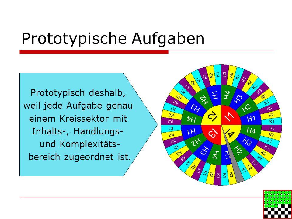 Prototypische Aufgaben Prototypisch deshalb, weil jede Aufgabe genau einem Kreissektor mit Inhalts-, Handlungs- und Komplexitäts- bereich zugeordnet ist.