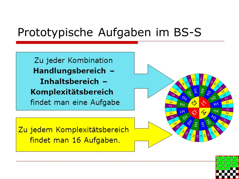 Prototypische Aufgaben im BS-S Zu jedem Komplexitätsbereich findet man 16 Aufgaben.