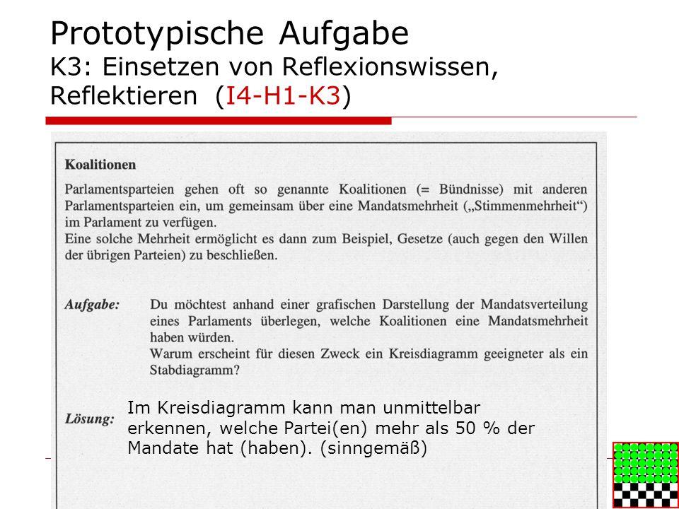 Prototypische Aufgabe K3: Einsetzen von Reflexionswissen, Reflektieren (I4-H1-K3) Im Kreisdiagramm kann man unmittelbar erkennen, welche Partei(en) mehr als 50 % der Mandate hat (haben).