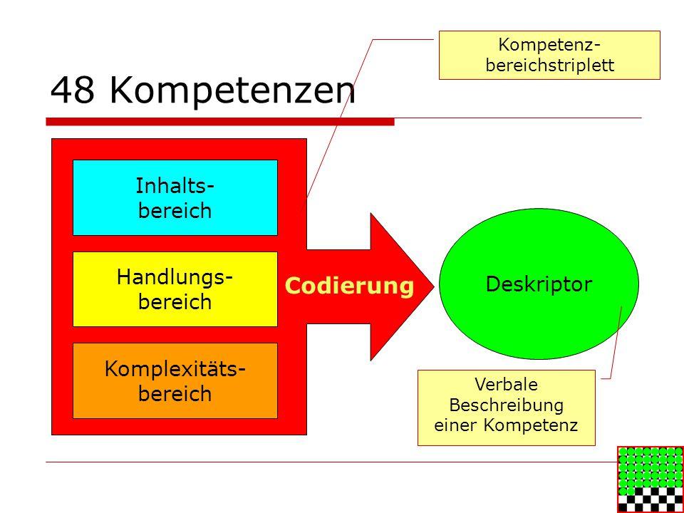 48 Kompetenzen Inhalts- bereich Handlungs- bereich Komplexitäts- bereich Deskriptor Verbale Beschreibung einer Kompetenz Kompetenz- bereichstriplett Codierung