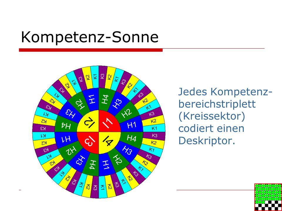 Kompetenz-Sonne Jedes Kompetenz- bereichstriplett (Kreissektor) codiert einen Deskriptor.