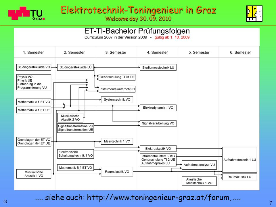G 7.... siehe auch: http://www.toningenieur-graz.at/forum,.... Elektrotechnik-Toningenieur in Graz Welcome day 30. 09. 2010