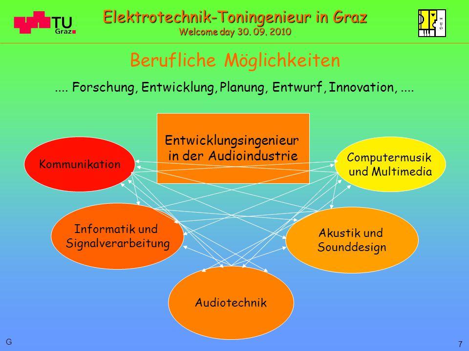 Berufliche Möglichkeiten Entwicklungsingenieur in der Audioindustrie Kommunikation Informatik und Signalverarbeitung....