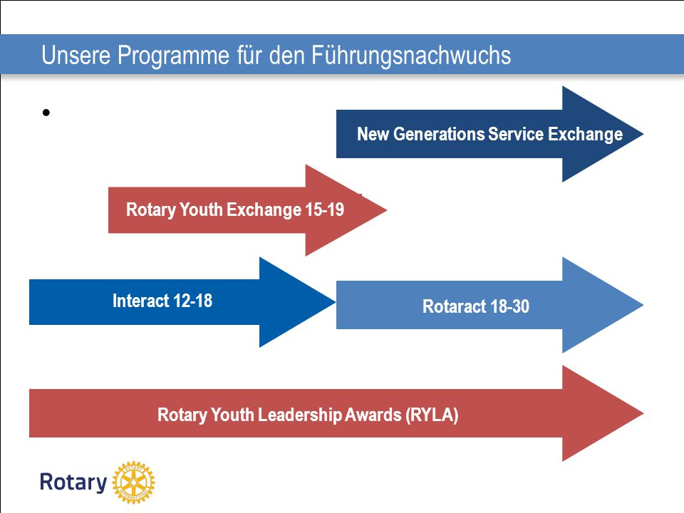 Unsere Programme für den Führungsnachwuchs Interact 12-18 Rotaract 18-30 Rotary Youth Exchange 15-19 New Generations Service Exchange Rotary Youth Lea