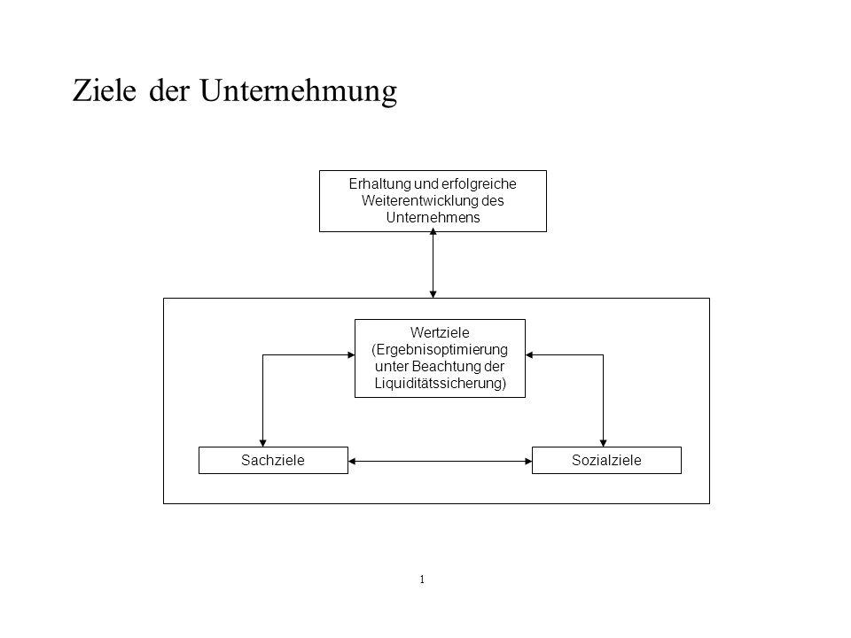1 Ziele der Unternehmung Erhaltung und erfolgreiche Weiterentwicklung des Unternehmens Wertziele (Ergebnisoptimierung unter Beachtung der Liquiditätss