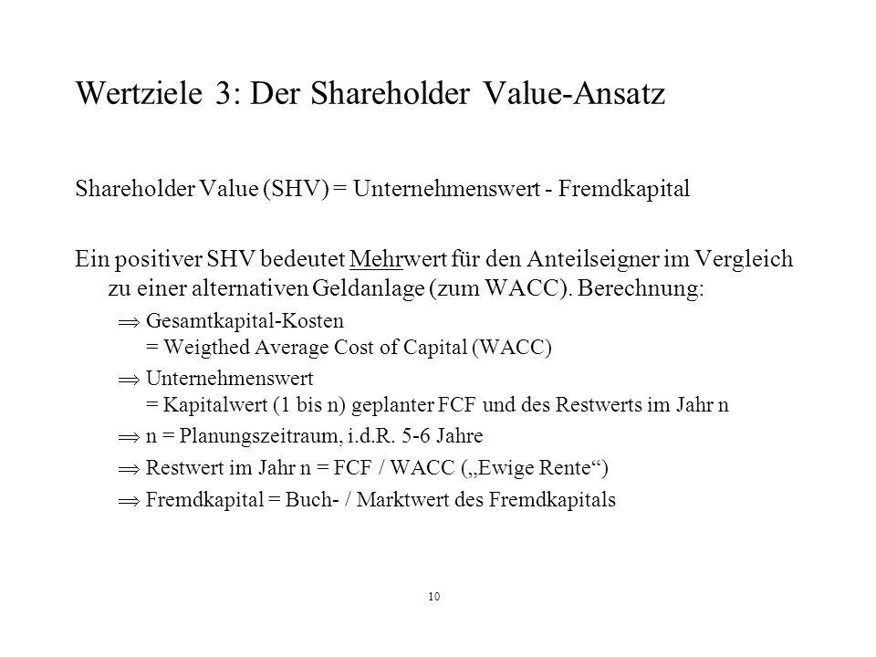 10 Wertziele 3: Der Shareholder Value-Ansatz Shareholder Value (SHV) = Unternehmenswert - Fremdkapital Ein positiver SHV bedeutet Mehrwert für den Ant