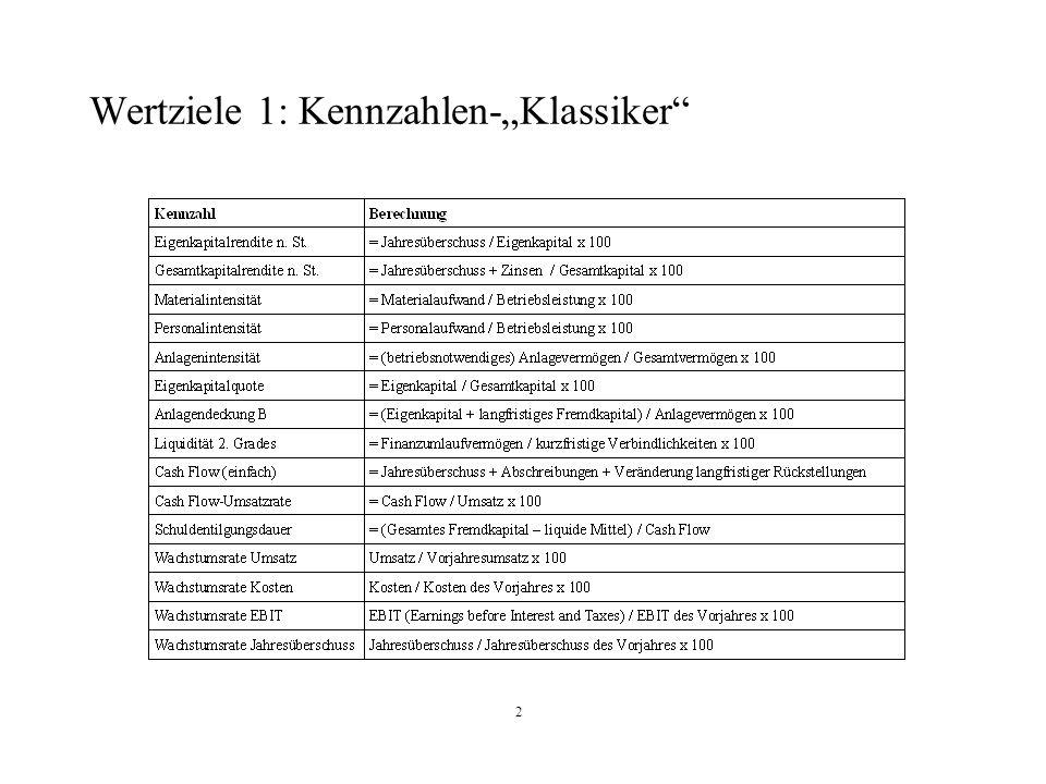 2 Wertziele 1: Kennzahlen-Klassiker