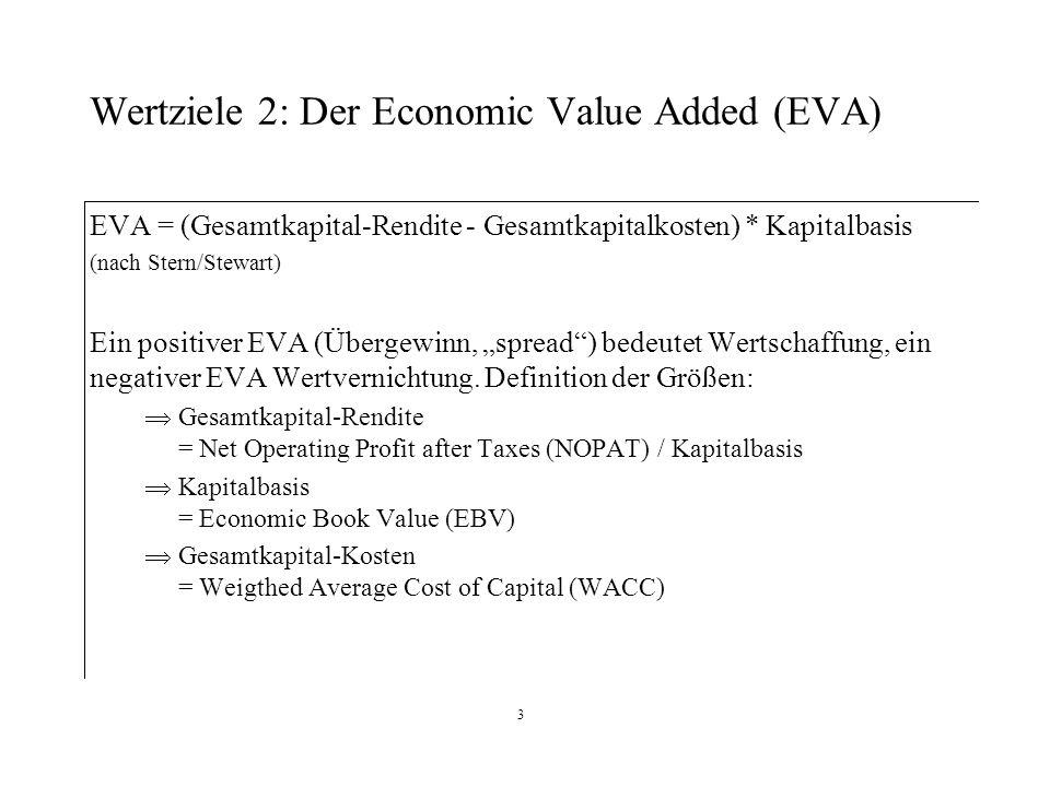 4 Definition NOPAT Earnings before Interest and Taxes (EBIT = Betriebsergebnis)./.
