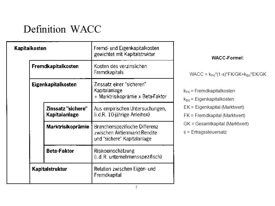 5 Definition WACC WACC-Formel: WACC = k FK *(1-s)*FK/GK+k EK *EK/GK k FK = Fremdkapitalkosten k EK = Eigenkapitalkosten EK = Eigenkapital (Marktwert)